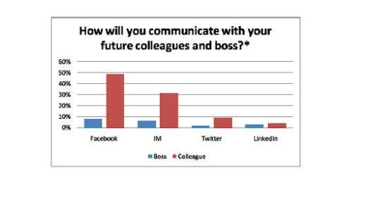 Digital Natives in den USA und Großbritannien wollen mit Kollegen laut einer Studie von Siemens Enterprise Communications hauptsächlich per Facebook und Instant Messaging kommunizieren.