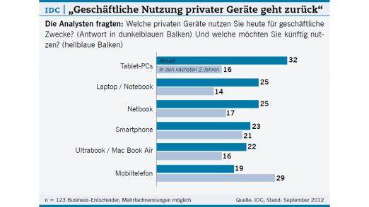 """""""Geschäftliche Nutzung privater Geräte geht zurück"""""""