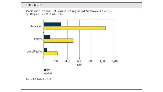 Der Markt für Mobile Enterprise Management entwickelt sich laut IDC schnell - vor allem in den USA.