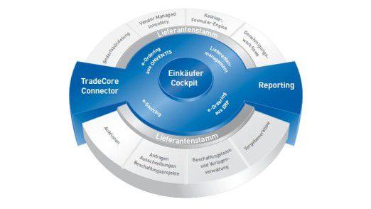 Die Cloud-Lösung lässt sich in bestehende ERP-Anwendungen wie SAP oder Navision integrieren.