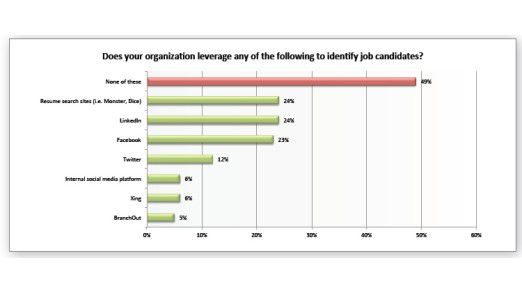 Diese Instrumente nutzen Personalmanager, um geeignete Jobkandidaten zu scouten.