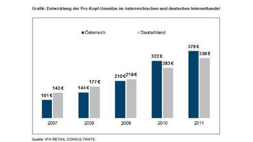 Österreich ist an Deutschland vorbeigezogen, was die Pro-Kopf-Umsätze im Online-Handel betrifft.