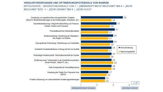 Compliance sehen deutsche Banken als ihre größte Herausforderung an, wie eine Lünendonk-Studie zeigt.