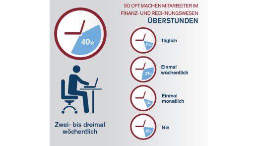 40 Prozent der deutschen CFOs geben an, dass ihre Mitarbeiter zwei- bis dreimal pro Woche Überstunden leisten (im internationalen Durchschnitt sagen das 37 Prozent).
