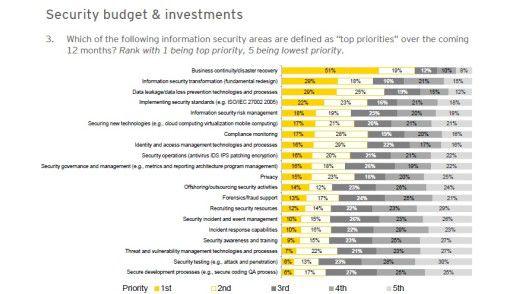 Business Continuity und Disaster Recovery sind aktuell die Top-Prioritäten.