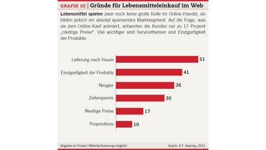 Grafik III: Gründe für Lebensmitteleinkauf im Web.