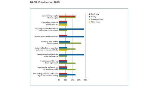 Die Banken in Deutschland, Östereich und der Schweiz sind sich nicht einig in der Frage, was 2013 am Wichtigsten wird.