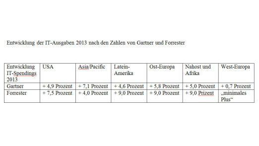West-Europa kann 2013 nach Ansicht von Gartner und Forrester bei den IT-Spendings nicht mithalten.