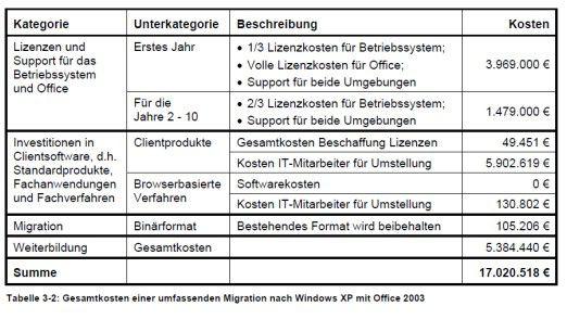 Gesamtkosten einer umfassenden Migration nach Windows XP mit Office 2003.