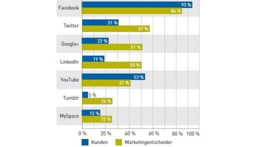 Die Einschätzungen von Kunden und Marketingexperten über soziale Netzwerke weichen voneinander ab.