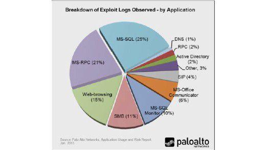 88 Prozent aller Exploit Logs konzentrieren sich laut einer Studie von Palo Alto Networks in sechs Anwendungen.
