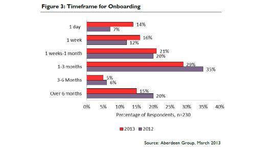 Zwischen einem Tag und mehr als sechs Monaten - Firmen haben unterschiedliche Vorstellungen davon, wie lange die Einarbeitung (das Onboarding) dauern darf.