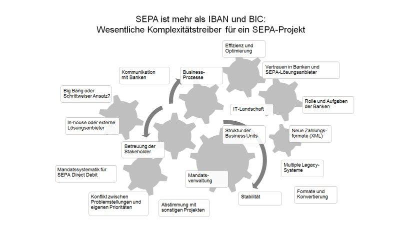 Mehr als eine Umstellung auf IBAN und BIC: SEPA kann Auslöser zur Überarbeitung wesentlicher Prozesse sein.