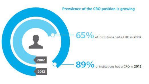 In 89 Prozent der Banken arbeitet laut Deloitte-Studie ein Chief Risk Officer (CRO). Im Jahr 2002 gab es einen solchen nur in 65 Prozent der Banken.