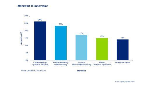 Bild 1: Mehrwert der IT-Innovation