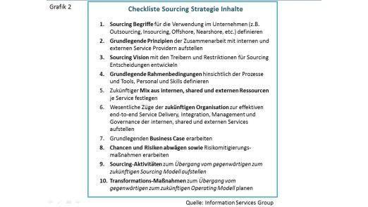 Grafik 2: Checkliste