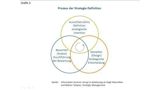 Grafik 3: Prozess der Strategie Definition