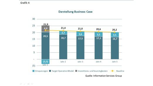 Grafik 4: Business Case