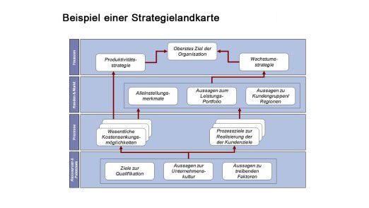 Ein Beispiel einer Strategielandkarte.