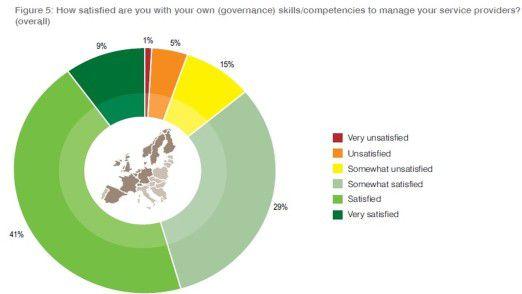 Nur 50 Prozent der Befragten wähnen sich angesichts ihrer Management-Kompetenz im grünen Bereich.