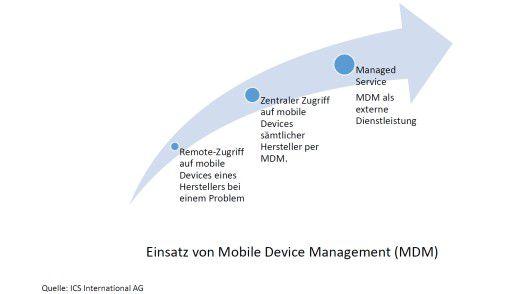Einsatz von Mobile Device Management.