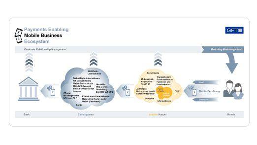 Die Prozesskette eines mobilen Bezahlvorgangs.