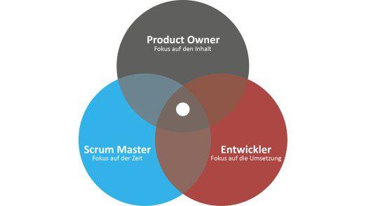 In Scrum gibt es drei Rollen: Entwickler, Product Owner und Scrum Master, die zusammen das Scrum Team bilden. Der Product Owner achtet darauf, dass das Scrum Team das Richtige entwickelt und entscheidet, welche Features als nächstes umgesetzt werden. Dadurch sorgt dadurch dafür, dass das bestmögliche Produkt entsteht. Aufgabe der Entwickler ist es, das Produkt richtig zu entwickeln. Sie müssen in der Lage sein, das Produkt in der richtigen Qualität zu liefern. Was das konkret bedeutet, entscheiden sie in Abstimmung mit dem Product Owner. Der Scrum Master achtet unter anderem darauf, dass das Produkt in der angemessenen Zeit entsteht.