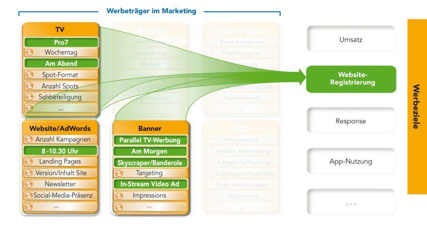 Analytisch motiviertes Design einer Cross-Media-Kampagne: Aus verschiedenen Entscheidungsdimensionen wie klassischen Werbeträgern (TV) sowie Online-Medien (Adwords und Banner) lassen sich mit Hilfe von Analytik zielgenaue Kampagnen entwickeln.